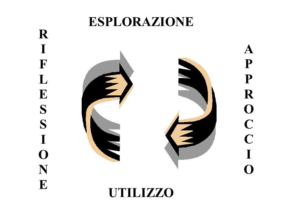 RIFLESSIONERIFLESSIONE UTILIZZO APPROCCIOAPPROCCIO ESPLORAZIONE