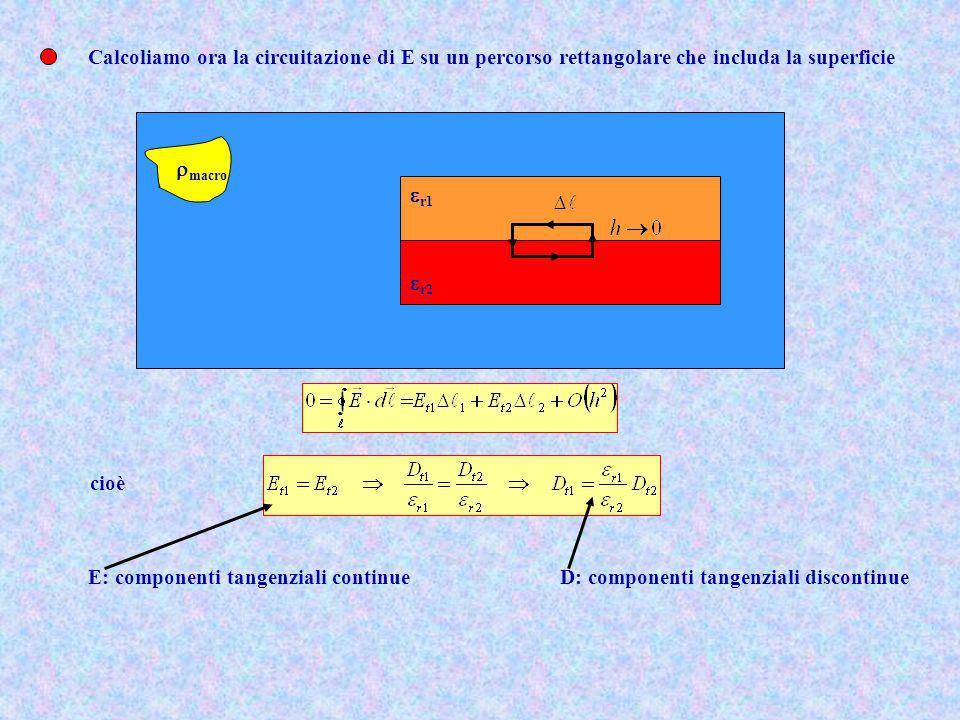 Calcoliamo ora la circuitazione di E su un percorso rettangolare che includa la superficie macro r2 r1 cioè E: componenti tangenziali continue D: comp