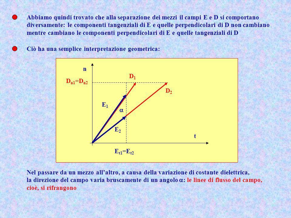 Abbiamo quindi trovato che alla separazione dei mezzi il campi E e D si comportano diversamente: le componenti tangenziali di E e quelle perpendicolar