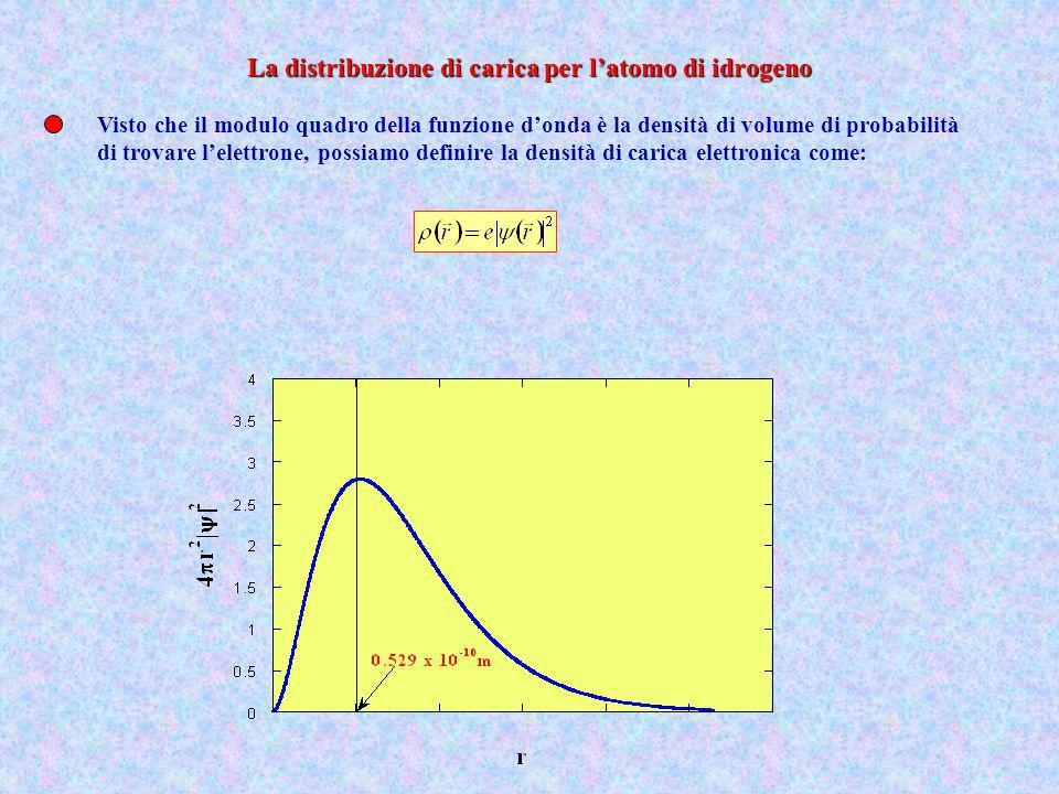Visto che il modulo quadro della funzione donda è la densità di volume di probabilità di trovare lelettrone, possiamo definire la densità di carica el