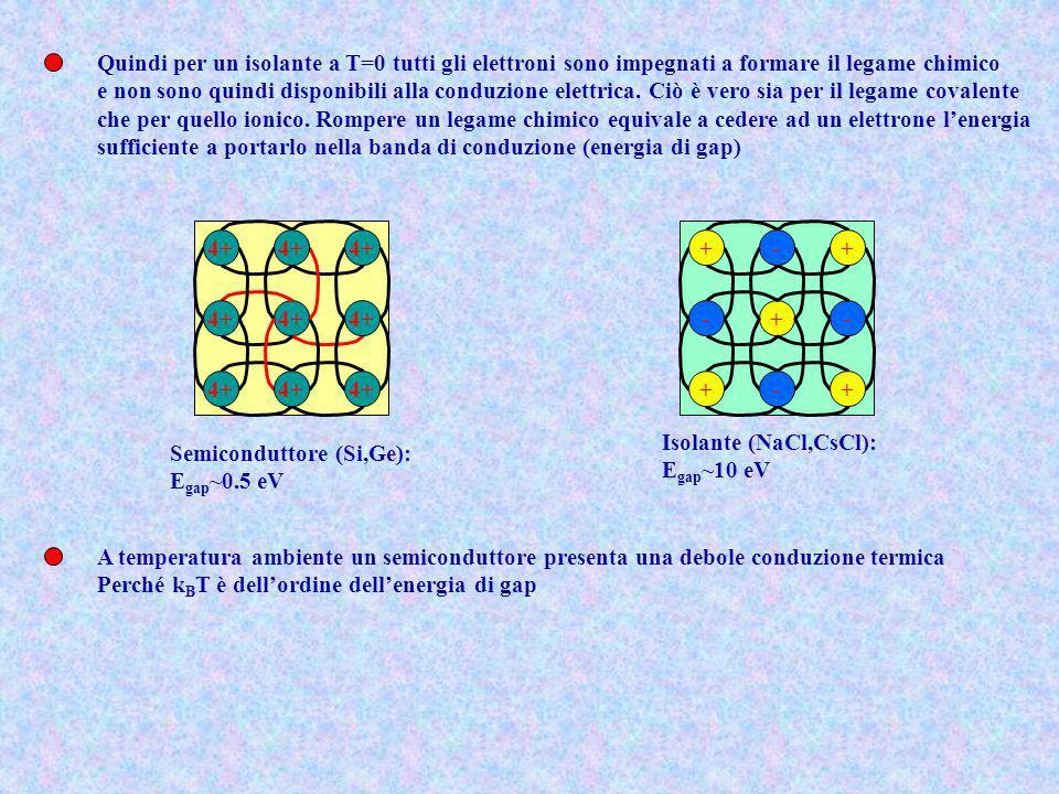 4+ Semiconduttore (Si,Ge): E gap ~0.5 eV A temperatura ambiente un semiconduttore presenta una debole conduzione termica Perché k B T è dellordine del