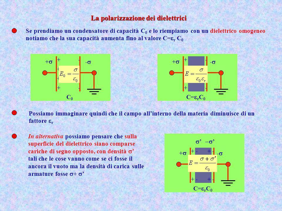 Possiamo mettere in relazione il fattore r, detto costante dielettrica relativa al vuoto, con la densità Da questa espressione risulta ovvio che r deve essere maggiore di 1 Si potrebbe pensare che le cariche sulla superficie del dielettrico siano una nostra invenzione invece esse esistono realmente come si capisce dalla seguente osservazione +- +- +- +- +- +- +- +- +- +- +- +- +- +- +- +- +- +- +- +- +- +- +- +- +- E Per effetto del campo elettrico, la materia, inizialmente neutra, si polarizza, cioè, pensandola divisa in tanti volumetti, le cariche negative si spostano un po e ciascun volumetto acquista un momento di dipolo (il mezzo è un isolante!).