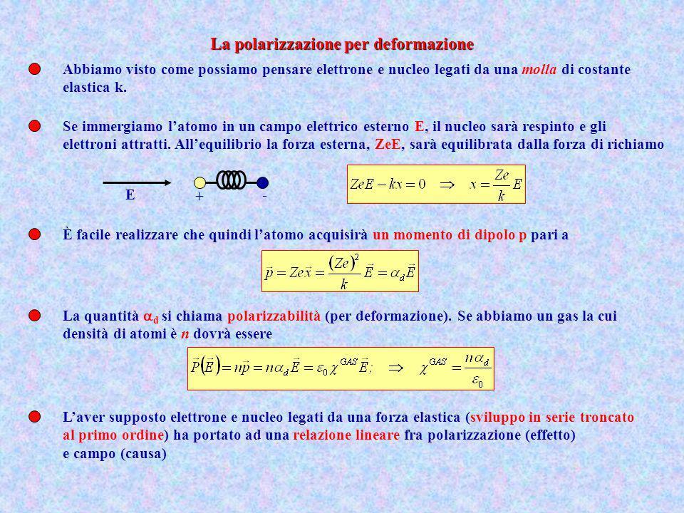 Abbiamo visto come possiamo pensare elettrone e nucleo legati da una molla di costante elastica k. Se immergiamo latomo in un campo elettrico esterno