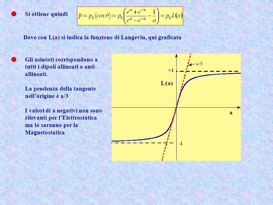 Si ottiene quindi Dove con L(a) si indica la funzione di Langevin, qui graficata Gli asintoti corrispondono a tutti i dipoli allineati o anti- allinea