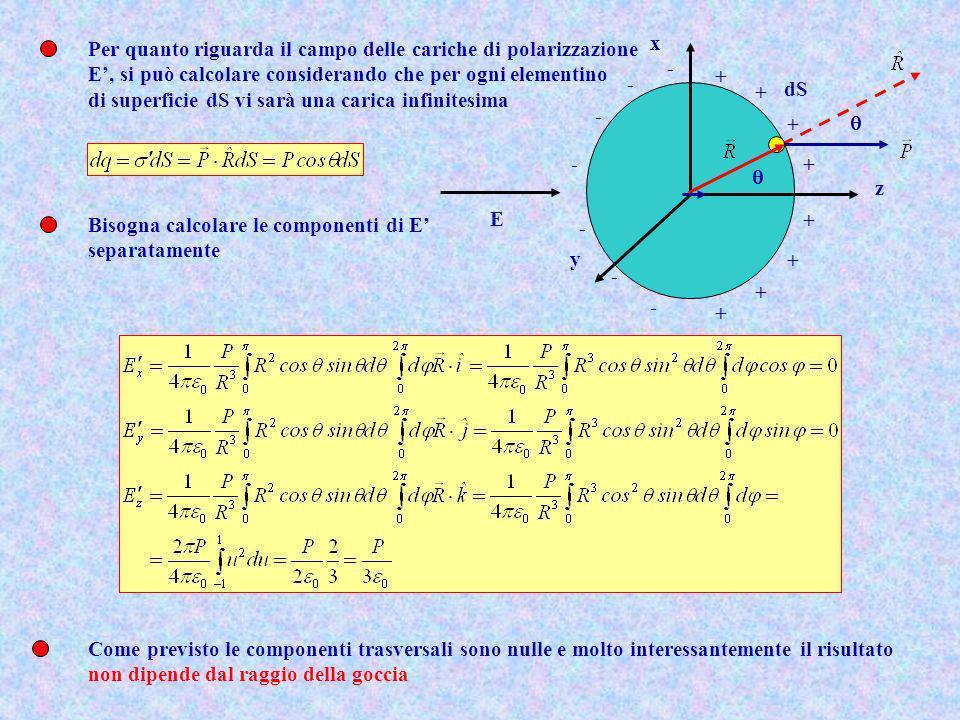 x y z - - - - + - - - + + + + + + + E dS Per quanto riguarda il campo delle cariche di polarizzazione E, si può calcolare considerando che per ogni el