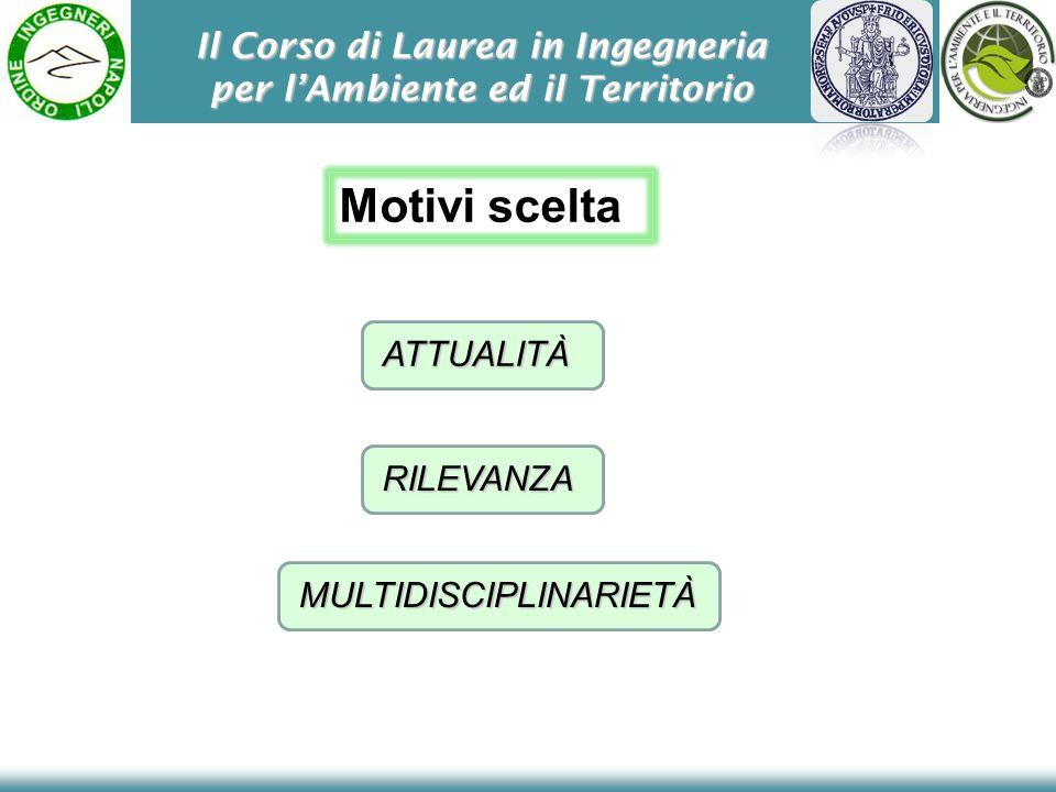 Il Corso di Laurea in Ingegneria per lAmbiente ed il Territorio ATTUALITÀ Motivi scelta RILEVANZA MULTIDISCIPLINARIETÀ