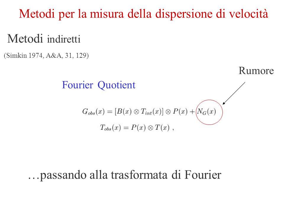 In linea di principio si potrebbe determinare la broadening function (BF), calcolando lantitrasformata del rapporto delle trasformate di B(x) e T(x) In pratica, ciò non è possibile a causa della presenza del rumore.