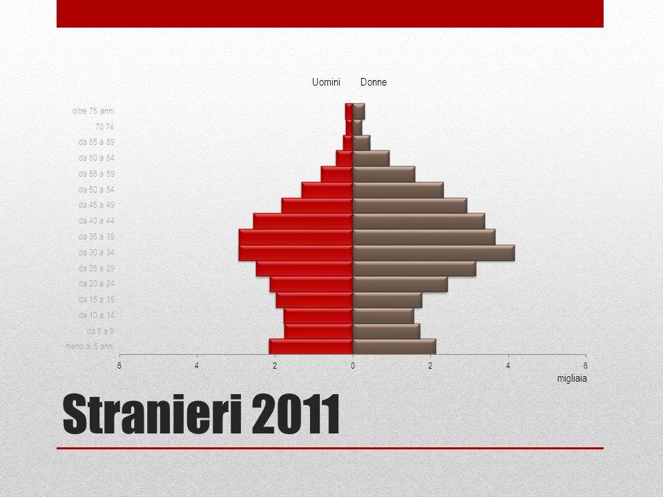 Stranieri 2011 migliaia Uomini Donne