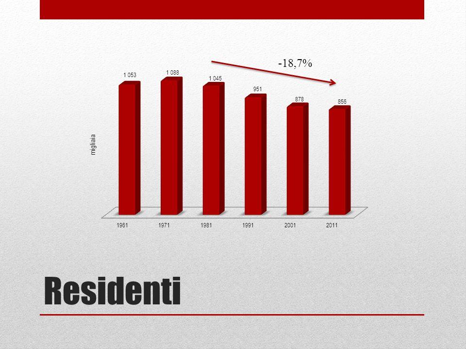 Residenti -18,7% migliaia