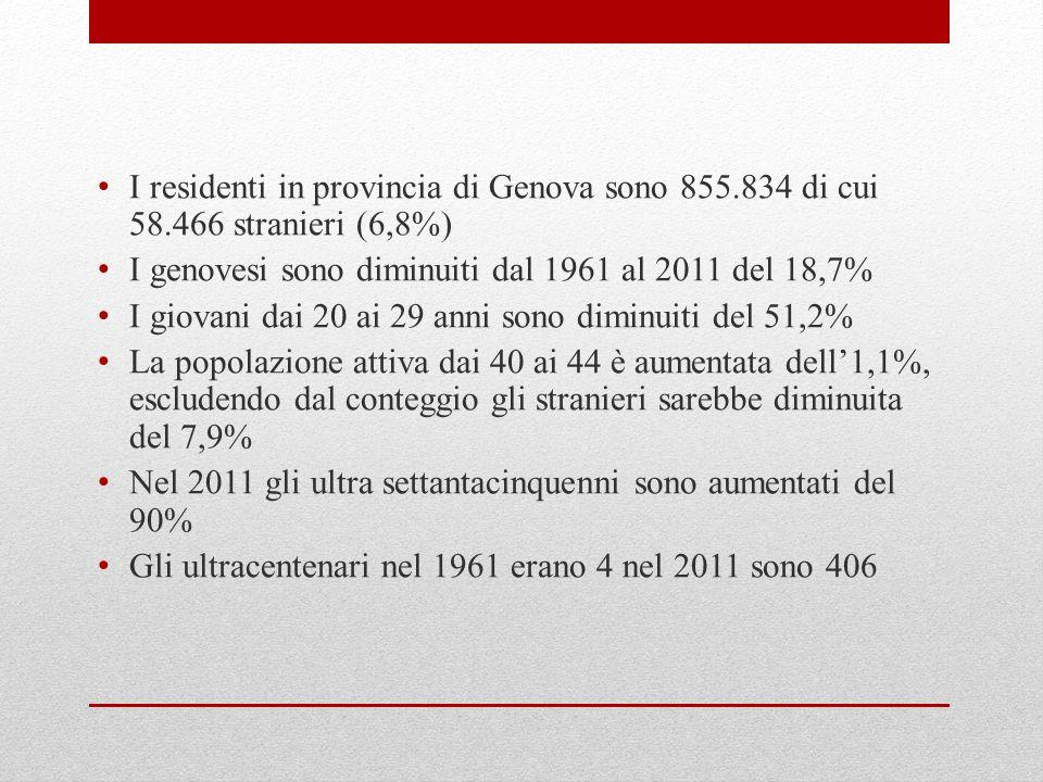 I residenti in provincia di Genova sono 855.834 di cui 58.466 stranieri (6,8%) I genovesi sono diminuiti dal 1961 al 2011 del 18,7% I giovani dai 20 ai 29 anni sono diminuiti del 51,2% La popolazione attiva dai 40 ai 44 è aumentata dell1,1%, escludendo dal conteggio gli stranieri sarebbe diminuita del 7,9% Nel 2011 gli ultra settantacinquenni sono aumentati del 90% Gli ultracentenari nel 1961 erano 4 nel 2011 sono 406