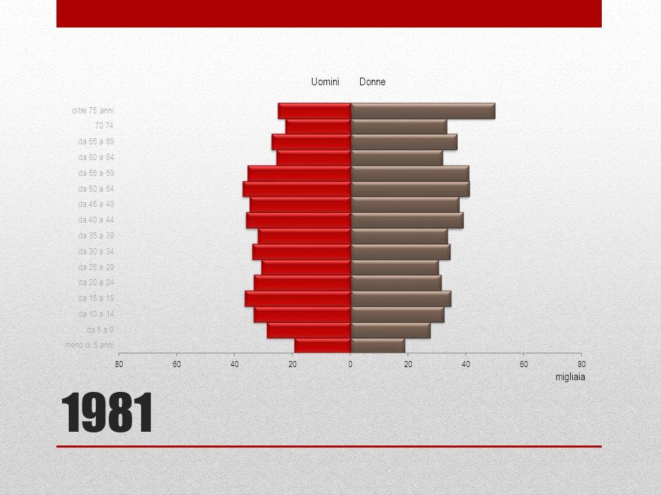 1981 migliaia Uomini Donne