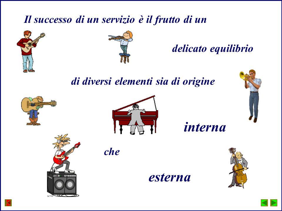 Il risultato ARMONIA fra le parti Il successo di una esecuzione dipende dallequilibrio fra tutti i componenti del gruppo