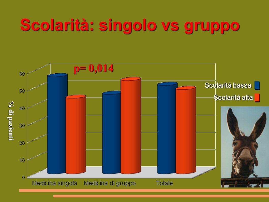 Scolarità: singolo vs gruppo Scolarità bassa Scolarità alta Scolarità bassa Scolarità alta p= 0,014 % di pazienti % di pazienti