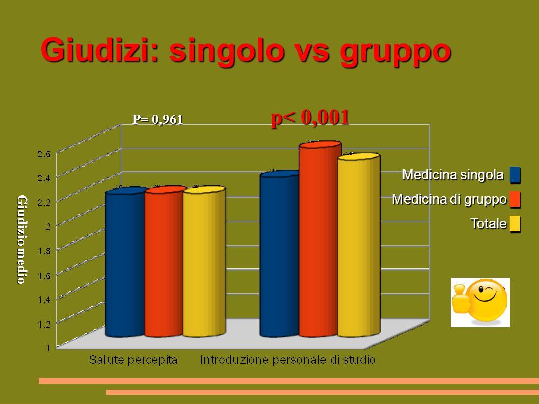 Giudizi: singolo vs gruppo Medicina singola Medicina di gruppo Totale Medicina singola Medicina di gruppo Totale P= 0,961 p< 0,001 Giudizio medio