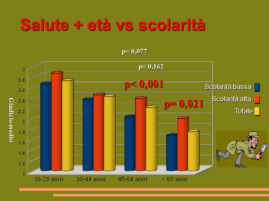Salute + età vs scolarità Scolarità bassa Scolarità alta Totale Scolarità bassa Scolarità alta Totale p= 0,077 p= 0,162 p= 0,077 p= 0,162 p< 0,001 p= 0,021 p< 0,001 p= 0,021 Giudizio medio Giudizio medio