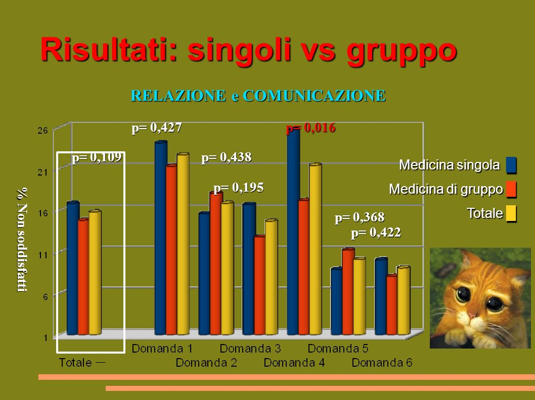Risultati: singoli vs gruppo Medicina singola Medicina di gruppo Totale Medicina singola Medicina di gruppo Totale RELAZIONE e COMUNICAZIONE RELAZIONE e COMUNICAZIONE p= 0,427 p= 0,016 p= 0,427 p= 0,016 p= 0,109 p= 0,438 p= 0,109 p= 0,438 p= 0,195 p= 0,368 p= 0,422 p= 0,195 p= 0,368 p= 0,422 % Non soddisfatti % Non soddisfatti