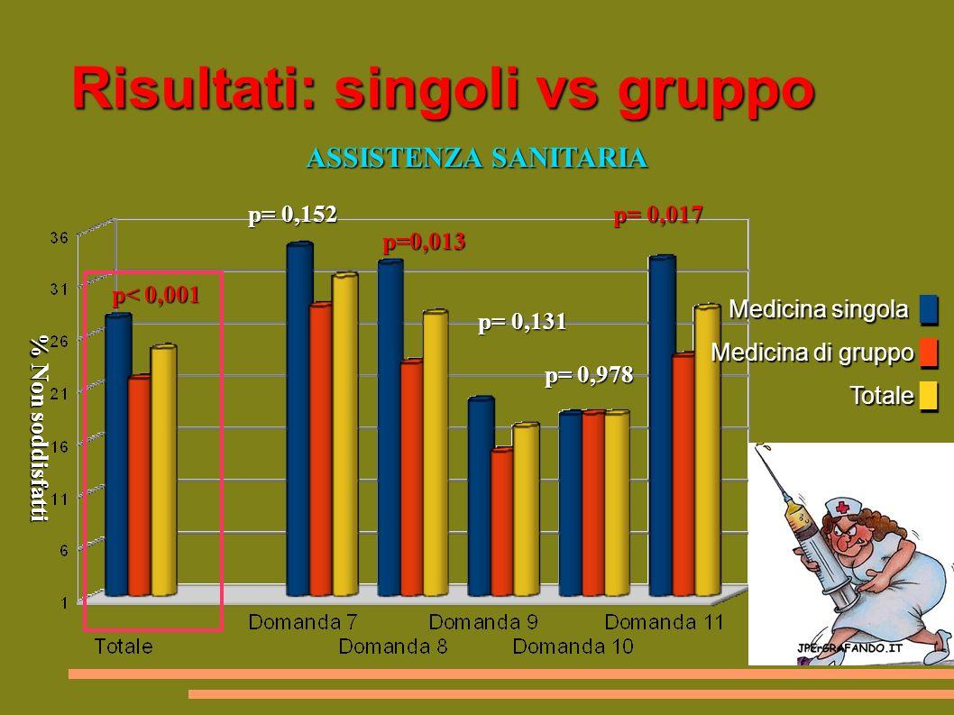 Risultati: singoli vs gruppo Medicina singola Medicina di gruppo Totale Medicina singola Medicina di gruppo Totale ASSISTENZA SANITARIA ASSISTENZA SANITARIA p= 0,152 p= 0,017 p= 0,152 p= 0,017 p=0,013 p=0,013 p< 0,001 p= 0,131 p< 0,001 p= 0,131 p= 0,978 p= 0,978 % Non soddisfatti % Non soddisfatti