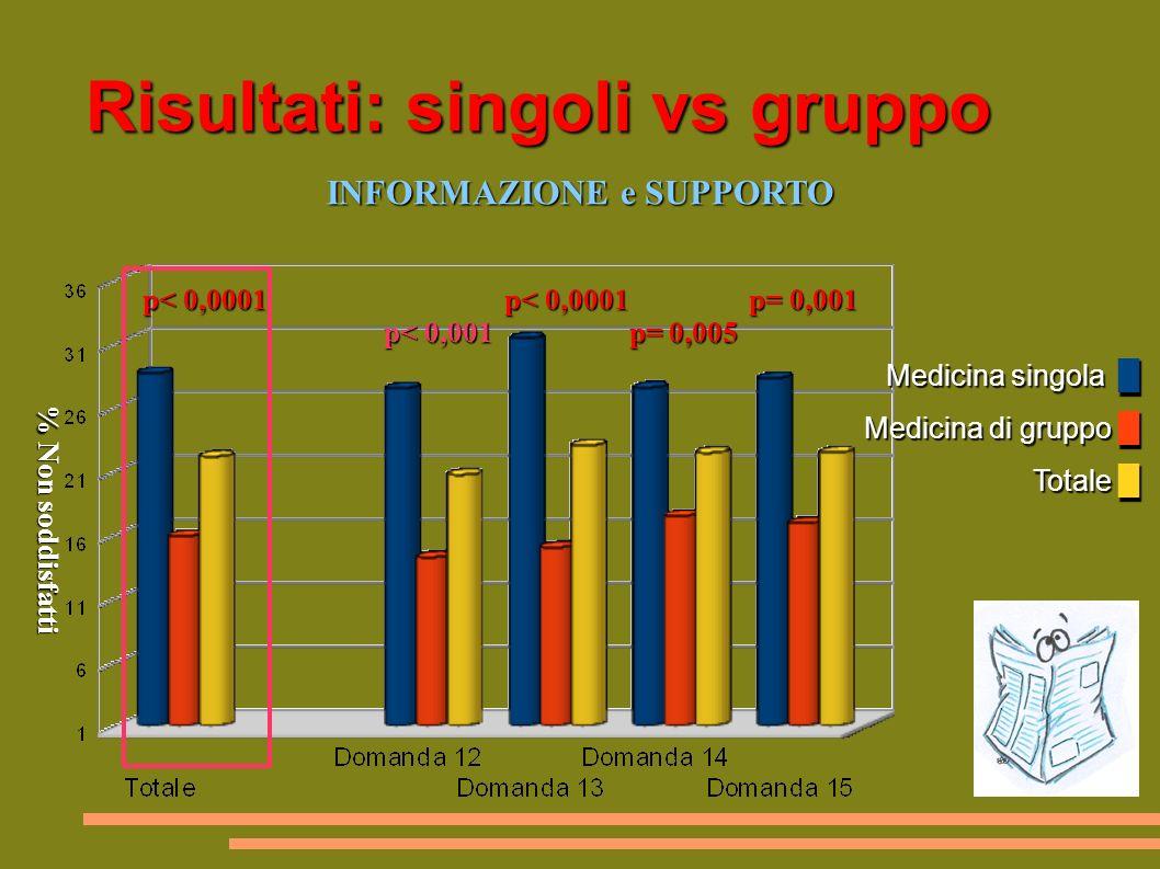 Risultati: singoli vs gruppo Medicina singola Medicina di gruppo Totale Medicina singola Medicina di gruppo Totale INFORMAZIONE e SUPPORTO INFORMAZIONE e SUPPORTO p< 0,0001 p< 0,0001 p= 0,001 p< 0,0001 p< 0,0001 p= 0,001 p< 0,001 p= 0,005 p< 0,001 p= 0,005 % Non soddisfatti % Non soddisfatti