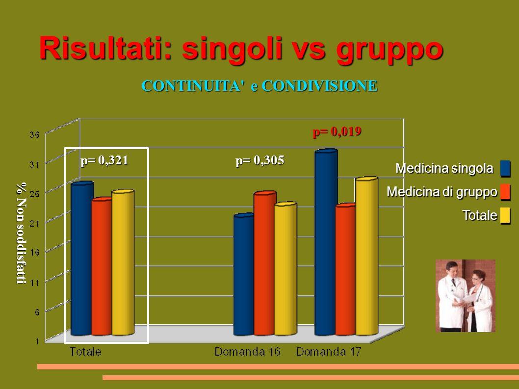 Risultati: singoli vs gruppo Medicina singola Medicina di gruppo Totale Medicina singola Medicina di gruppo Totale CONTINUITA e CONDIVISIONE CONTINUITA e CONDIVISIONE p= 0,019 p= 0,019 p= 0,321 p= 0,305 p= 0,321 p= 0,305 % Non soddisfatti % Non soddisfatti