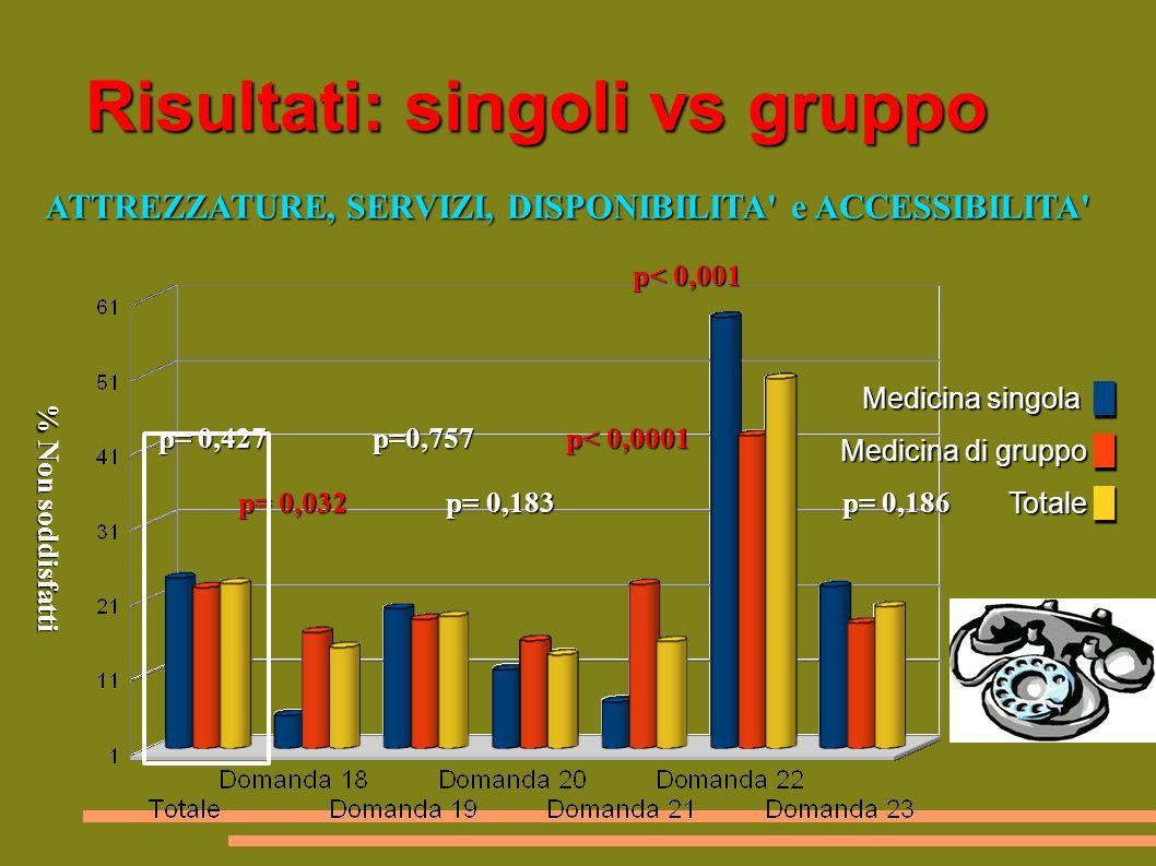 Risultati: singoli vs gruppo Medicina singola Medicina di gruppo Totale Medicina singola Medicina di gruppo Totale ATTREZZATURE, SERVIZI, DISPONIBILITA e ACCESSIBILITA ATTREZZATURE, SERVIZI, DISPONIBILITA e ACCESSIBILITA p< 0,001 p< 0,001 p= 0,427 p=0,757 p< 0,0001 p= 0,427 p=0,757 p< 0,0001 p= 0,032 p= 0,183 p= 0,186 p= 0,032 p= 0,183 p= 0,186 % Non soddisfatti % Non soddisfatti