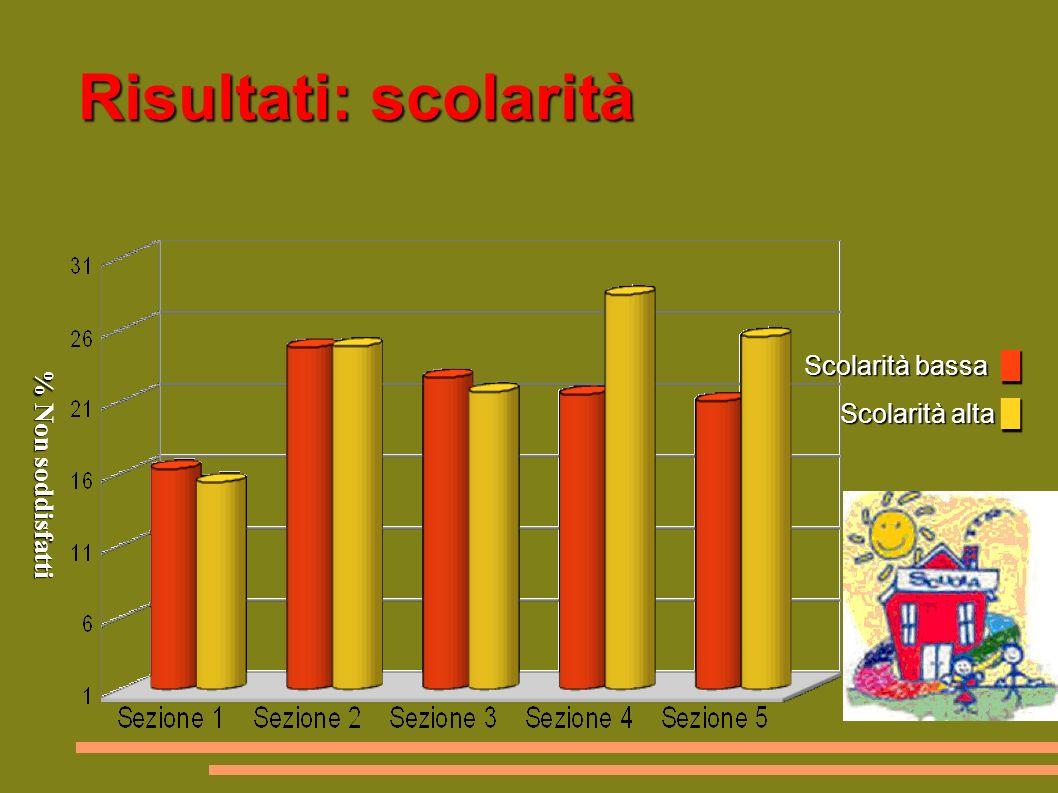 Risultati: scolarità Scolarità bassa Scolarità alta Scolarità bassa Scolarità alta % Non soddisfatti % Non soddisfatti