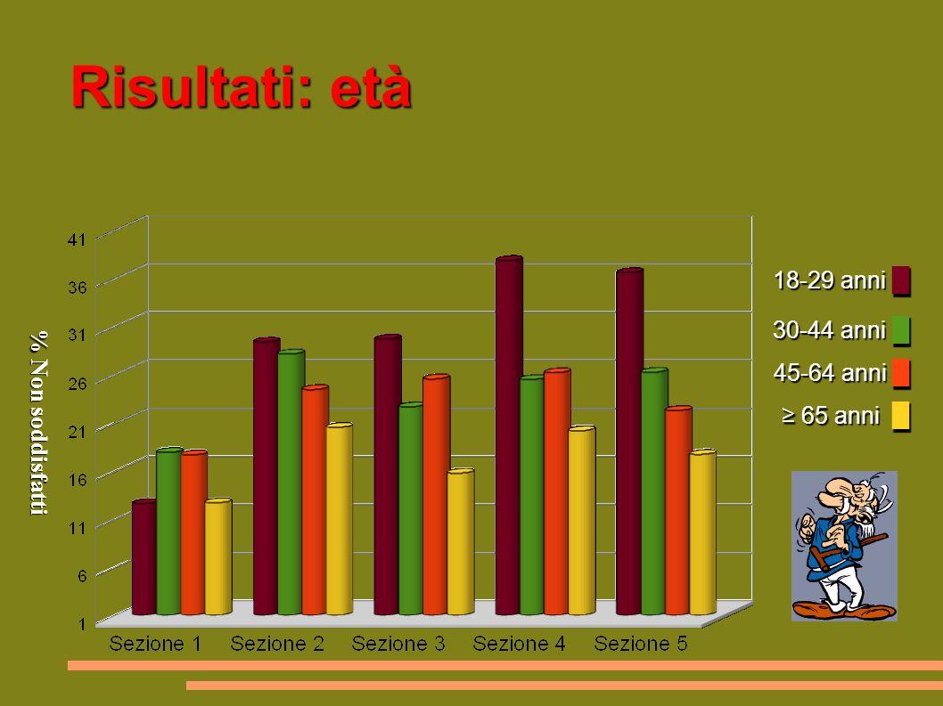 Risultati: età 18-29 anni 18-29 anni 30-44 anni 45-64 anni 65 anni 30-44 anni 45-64 anni 65 anni % Non soddisfatti % Non soddisfatti