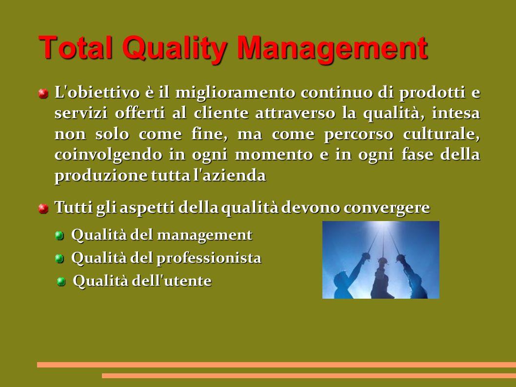 Total Quality Management L obiettivo è il miglioramento continuo di prodotti e servizi offerti al cliente attraverso la qualità, intesa non solo come fine, ma come percorso culturale, coinvolgendo in ogni momento e in ogni fase della produzione tutta l azienda Tutti gli aspetti della qualità devono convergere Qualità del management Qualità del professionista Qualità dell utente