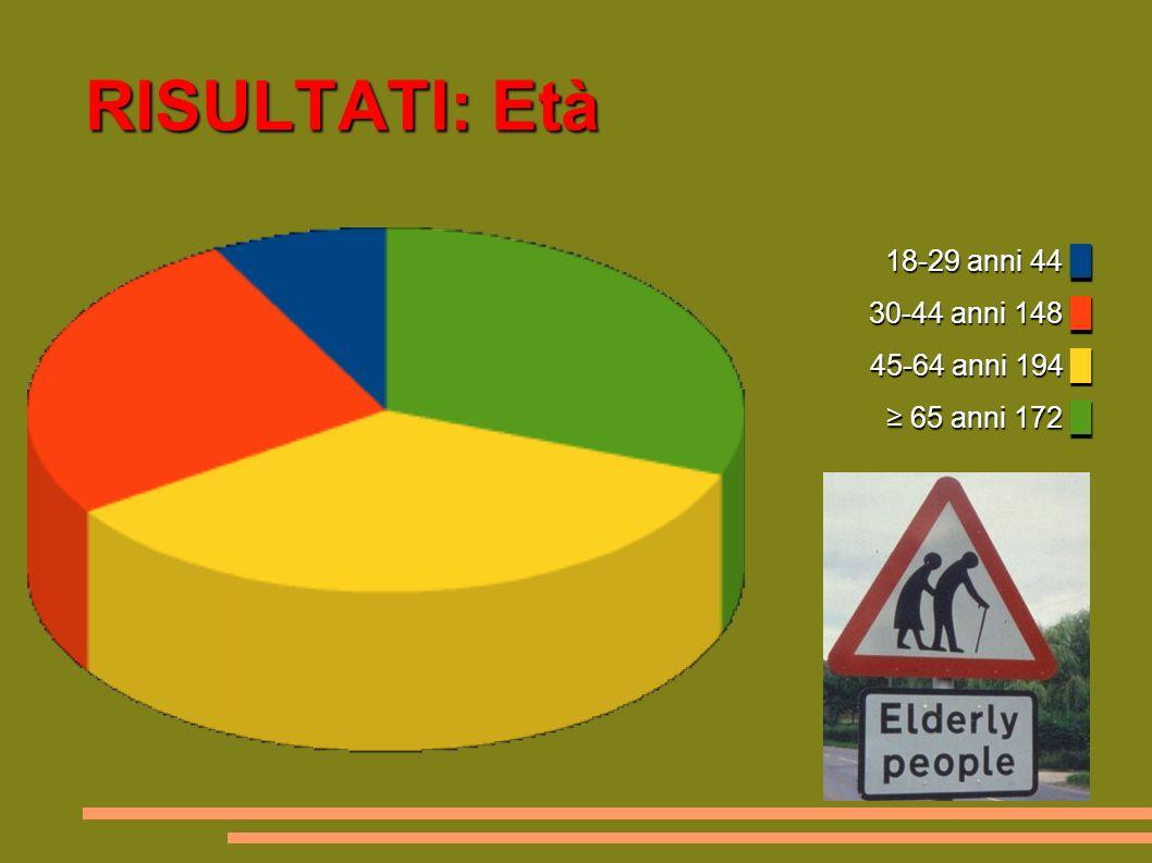 RISULTATI: Età 18-29 anni 44 30-44 anni 148 45-64 anni 194 65 anni 172 18-29 anni 44 30-44 anni 148 45-64 anni 194 65 anni 172
