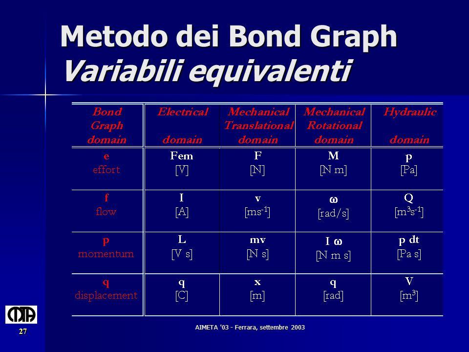 AIMETA '03 - Ferrara, settembre 2003 27 Metodo dei Bond Graph Variabili equivalenti