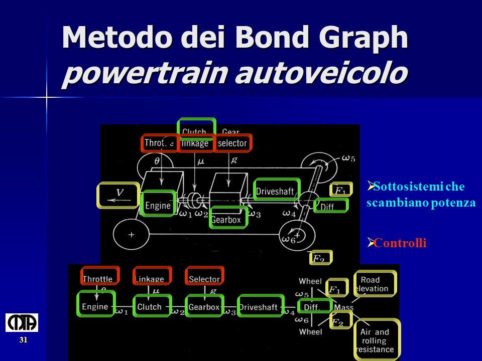 AIMETA '03 - Ferrara, settembre 2003 31 Metodo dei Bond Graph powertrain autoveicolo Sottosistemi che scambiano potenza Controlli