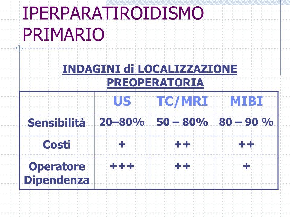 IPERPARATIROIDISMO PRIMARIO INDAGINI di LOCALIZZAZIONE PREOPERATORIA USTC/MRIMIBI Sensibilità 20–80%50 – 80%80 – 90 % Costi +++ Operatore Dipendenza +
