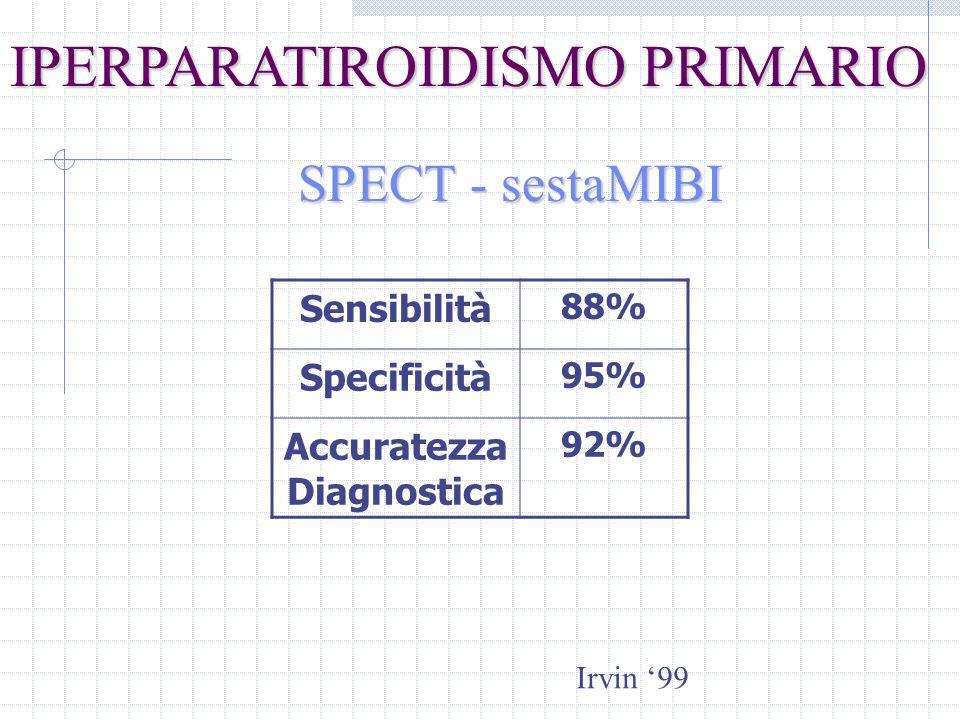 SPECT - sestaMIBI Sensibilità 88% Specificità 95% Accuratezza Diagnostica 92% IPERPARATIROIDISMO PRIMARIO Irvin 99