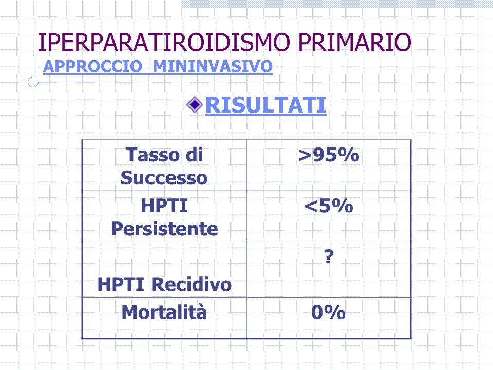 IPERPARATIROIDISMO PRIMARIO APPROCCIO MININVASIVO RISULTATI Tasso di Successo >95% HPTI Persistente <5% HPTI Recidivo ? Mortalità0%