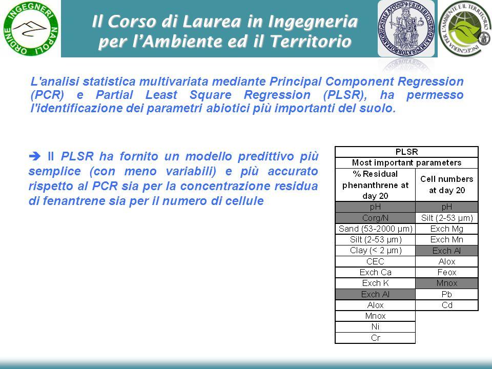 Il Corso di Laurea in Ingegneria per lAmbiente ed il Territorio Il PLSR ha fornito un modello predittivo più semplice (con meno variabili) e più accur