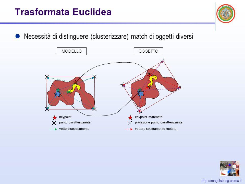 http://imagelab.ing.unimo.it Trasformata Euclidea Necessità di distinguere (clusterizzare) match di oggetti diversi keypoint punto caratterizzante vet