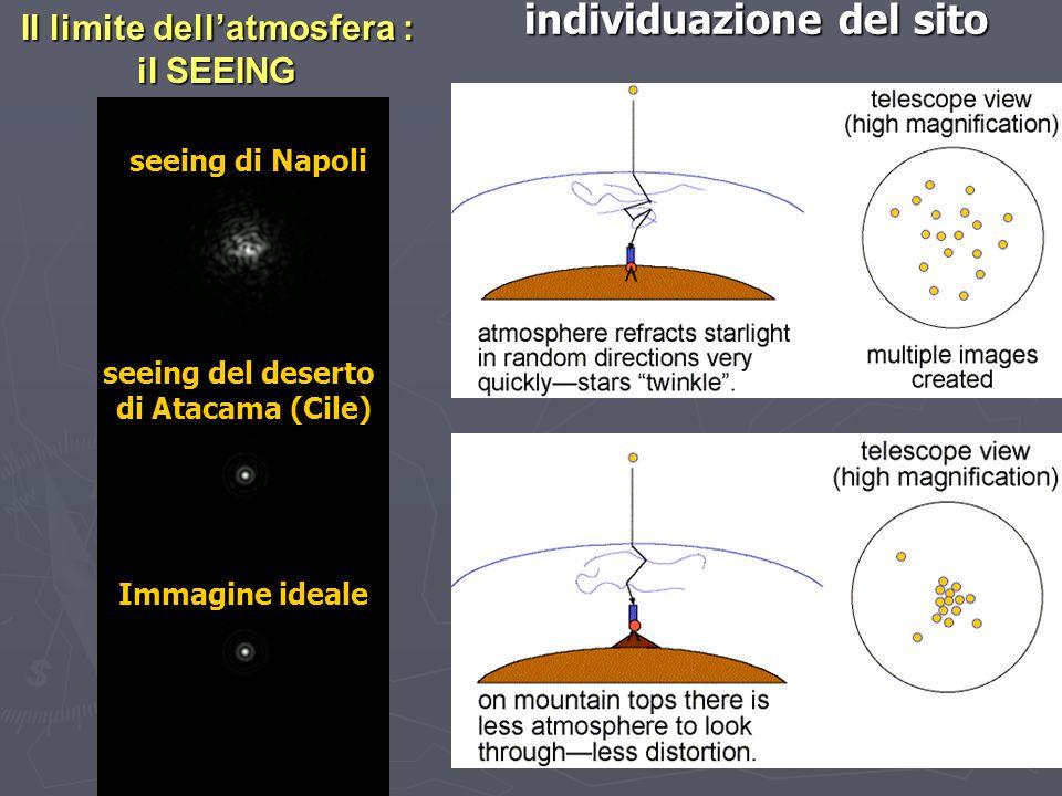 individuazione del sito Il limite dellatmosfera : il SEEING seeing di Napoli seeing del deserto di Atacama (Cile) Immagine ideale