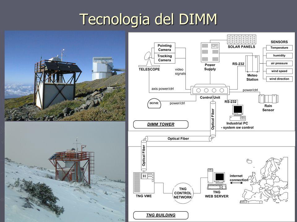 Tecnologia del DIMM