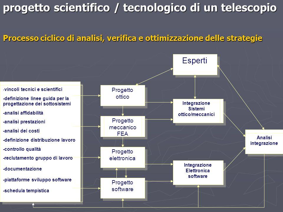 Esperti Progetto ottico Progetto ottico Progetto meccanico FEA Progetto software Progetto elettronica Integrazione Sistemi ottico/meccanici Integrazio