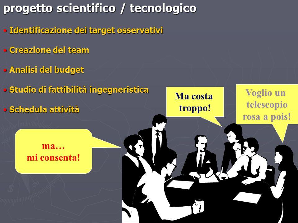 progetto scientifico / tecnologico Identificazione dei target osservativi Identificazione dei target osservativi Creazione del team Creazione del team