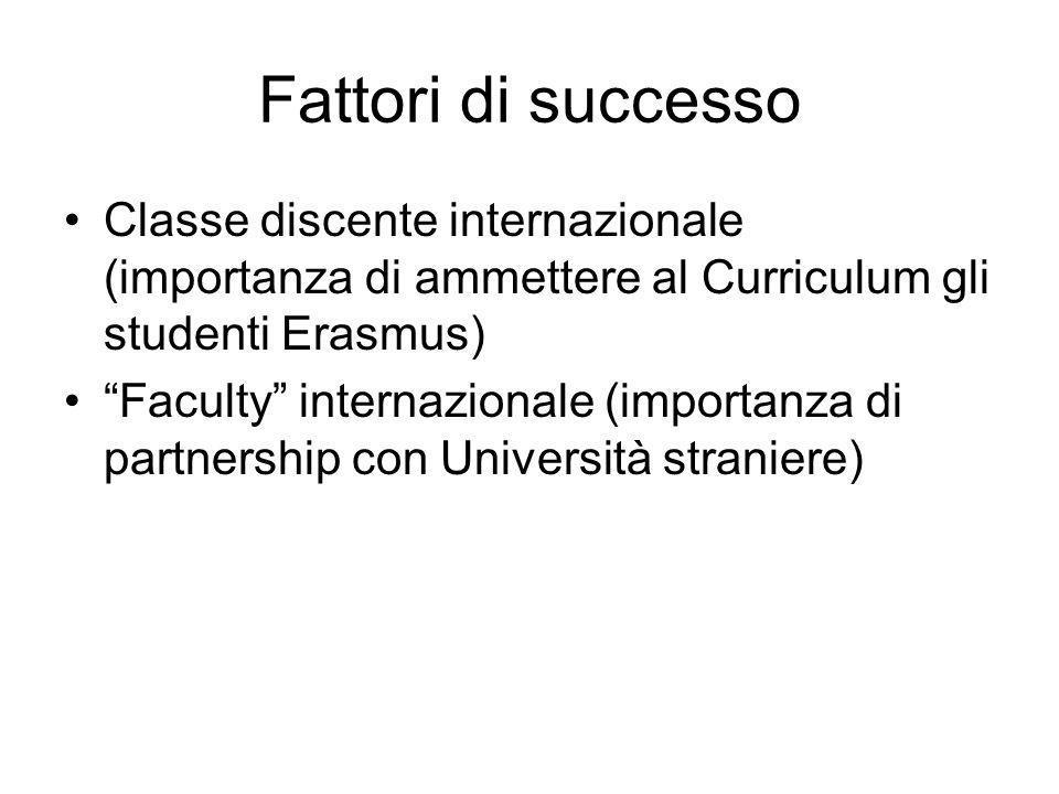 Fattori di successo Classe discente internazionale (importanza di ammettere al Curriculum gli studenti Erasmus) Faculty internazionale (importanza di partnership con Università straniere)