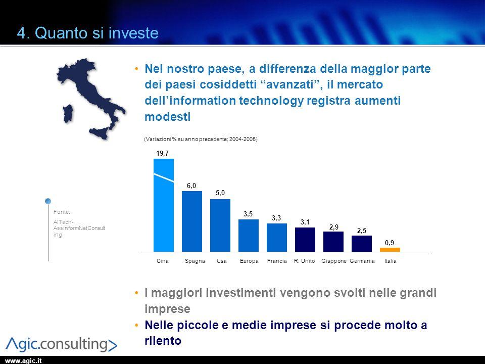 www.agic.it 4. Quanto si investe Nel nostro paese, a differenza della maggior parte dei paesi cosiddetti avanzati, il mercato dellinformation technolo