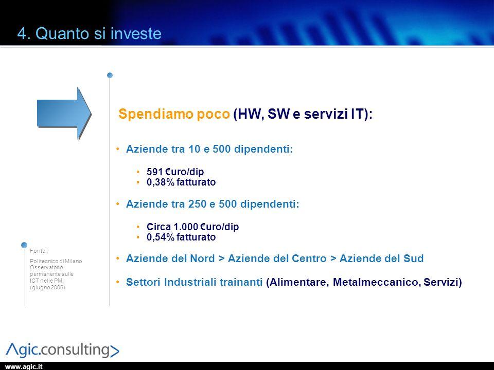 www.agic.it 4. Quanto si investe Aziende tra 10 e 500 dipendenti: 591 uro/dip 0,38% fatturato Aziende tra 250 e 500 dipendenti: Circa 1.000 uro/dip 0,