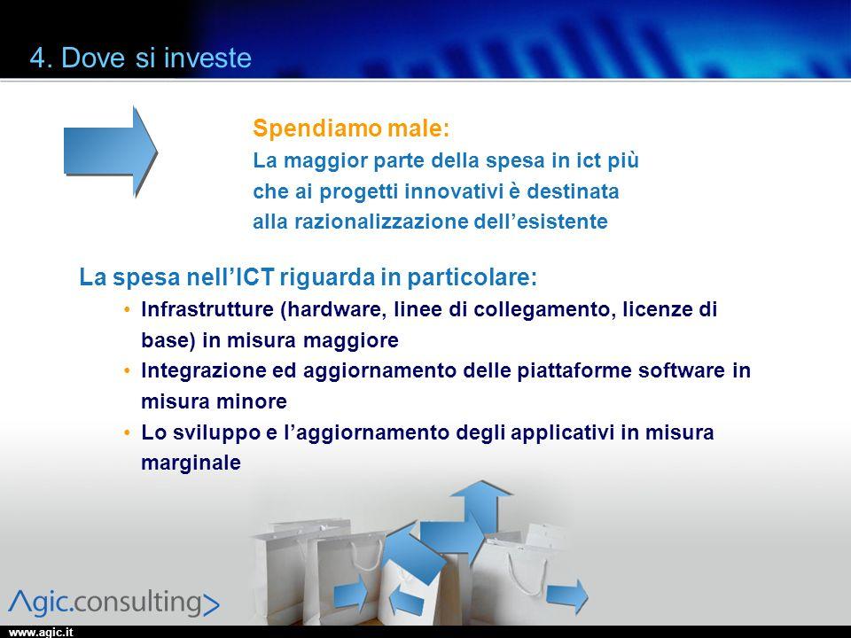 www.agic.it 4. Dove si investe Spendiamo male: La maggior parte della spesa in ict più che ai progetti innovativi è destinata alla razionalizzazione d