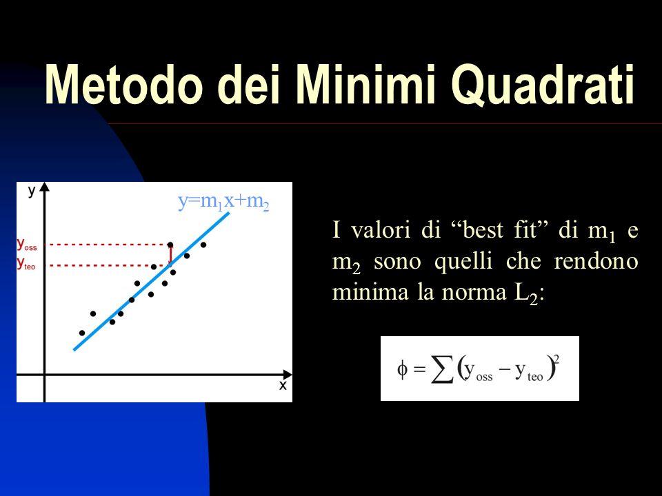 Metodo dei Minimi Quadrati I valori di best fit di m 1 e m 2 sono quelli che rendono minima la norma L 2 : y=m 1 x+m 2
