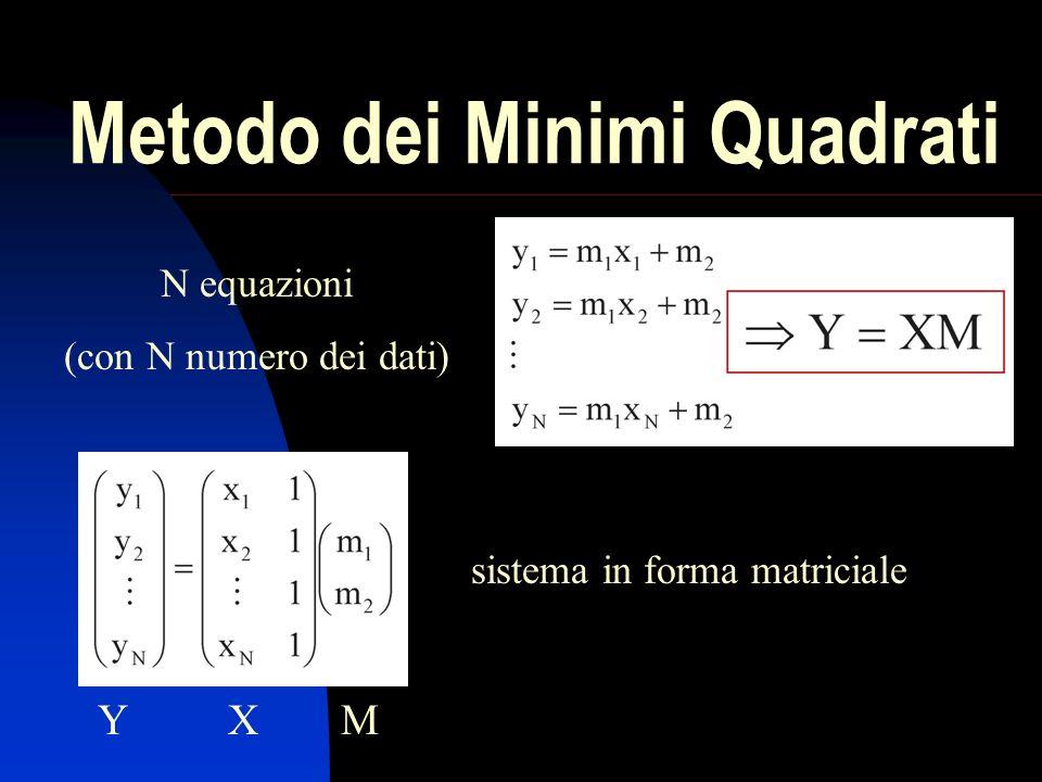 Metodo dei Minimi Quadrati N equazioni (con N numero dei dati) YXM sistema in forma matriciale