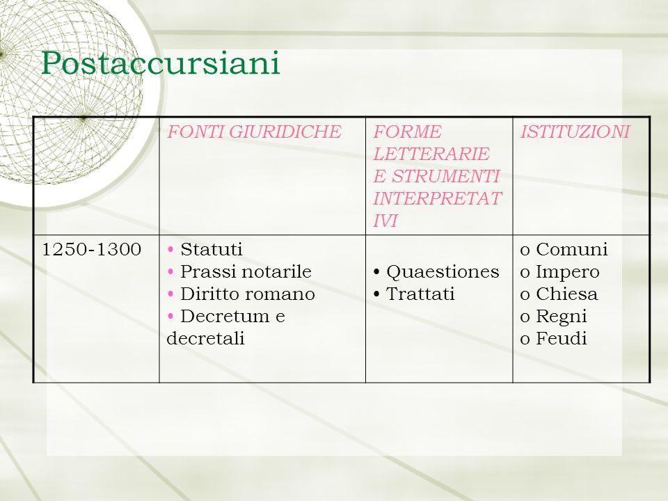 La trattatistica dei postaccussiarsiani (1250- 1300) Metodo: raccolta di quaestiones su un unico tema Temi principali: Statuti Diritto penale Processo Notariato