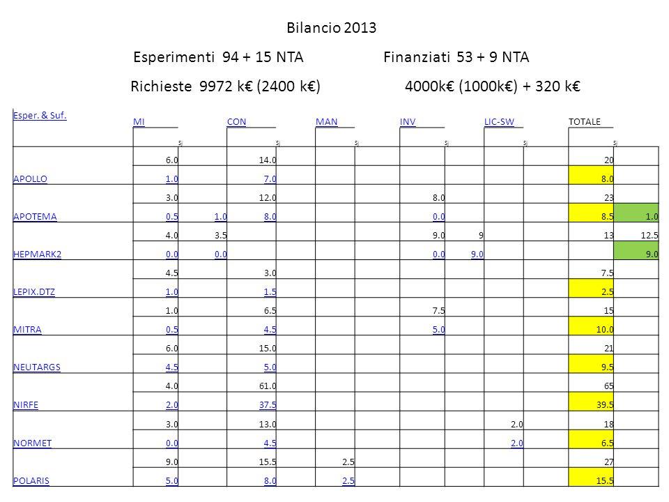 Bilancio 2013 Esperimenti 94 + 15 NTA Finanziati 53 + 9 NTA Richieste 9972 k (2400 k) 4000k (1000k) + 320 k Esper.