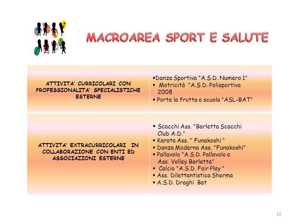 ATTIVITA CURRICOLARI CON PROFESSIONALITA SPECIALISTICHE ESTERNE Danza Sportiva A.S.D. Numero 1 Motricità A.S.D. Polisportiva 2008 Porta la frutta a sc
