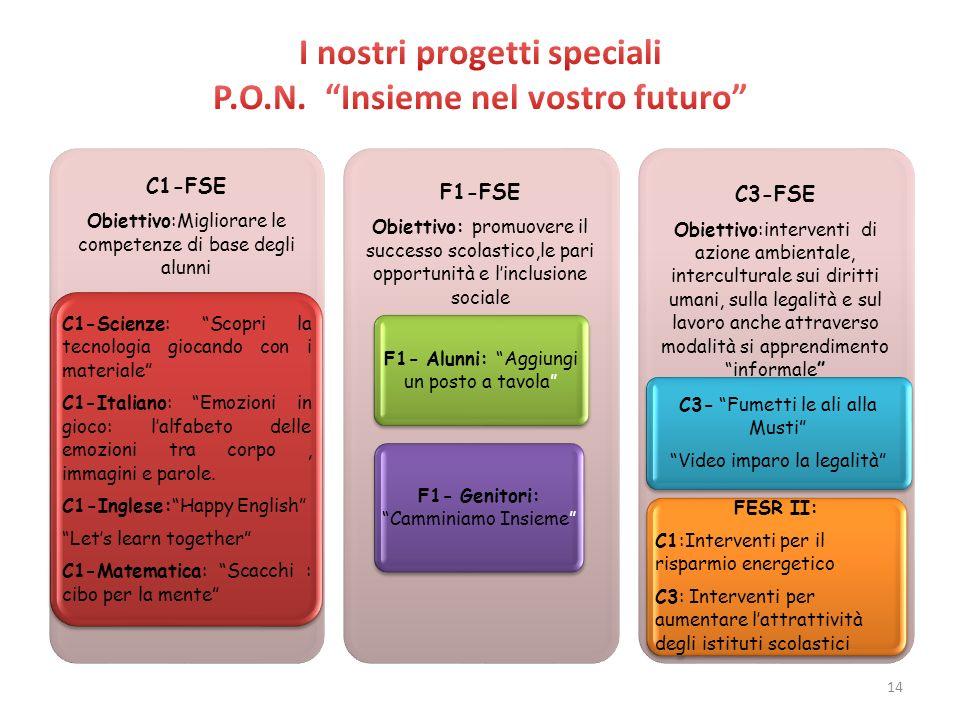C1-FSE Obiettivo:Migliorare le competenze di base degli alunni C1-Scienze: Scopri la tecnologia giocando con i materiale C1-Italiano: Emozioni in gioc