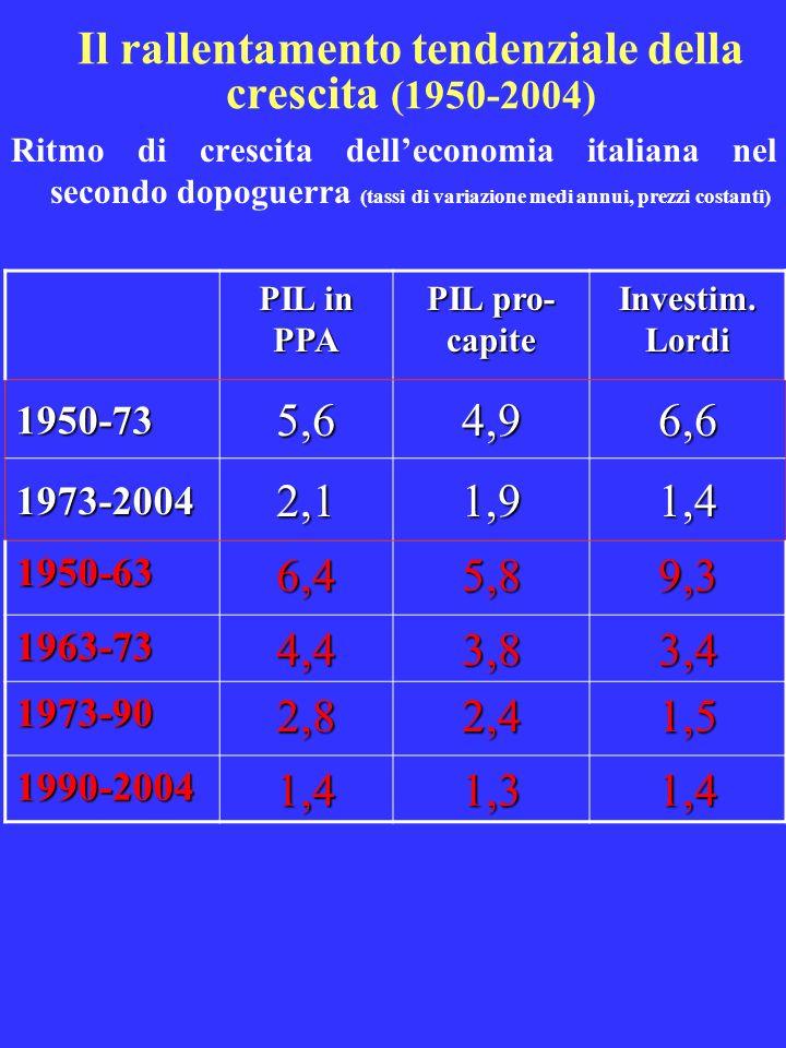 Il rallentamento tendenziale della crescita (1950-2004) Ritmo di crescita delleconomia italiana nel secondo dopoguerra (tassi di variazione medi annui